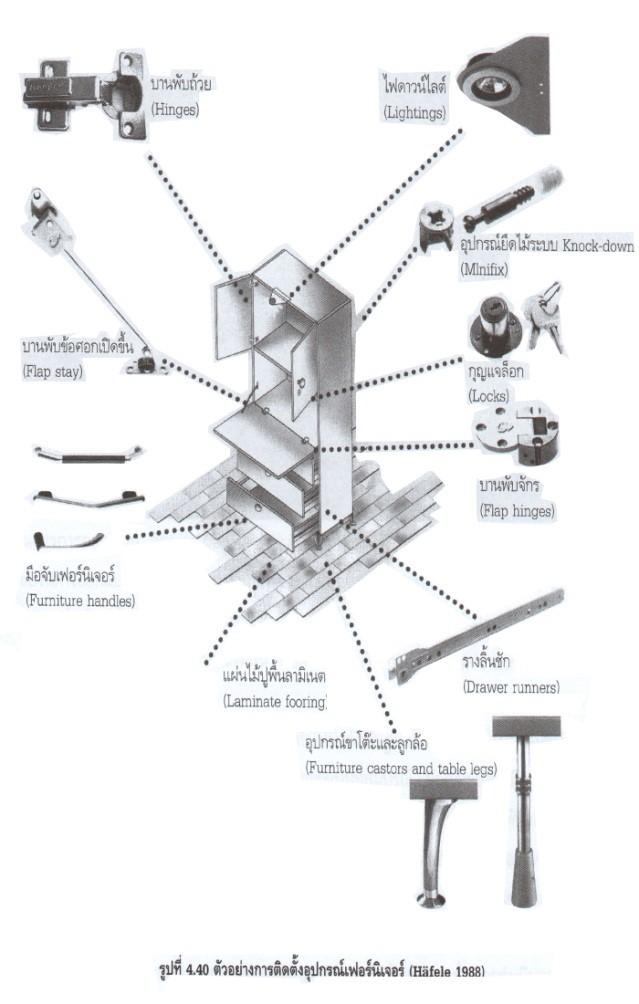 ตัวอย่างการติดตั้งอุปกรณ์เฟอร์นิเจอร์